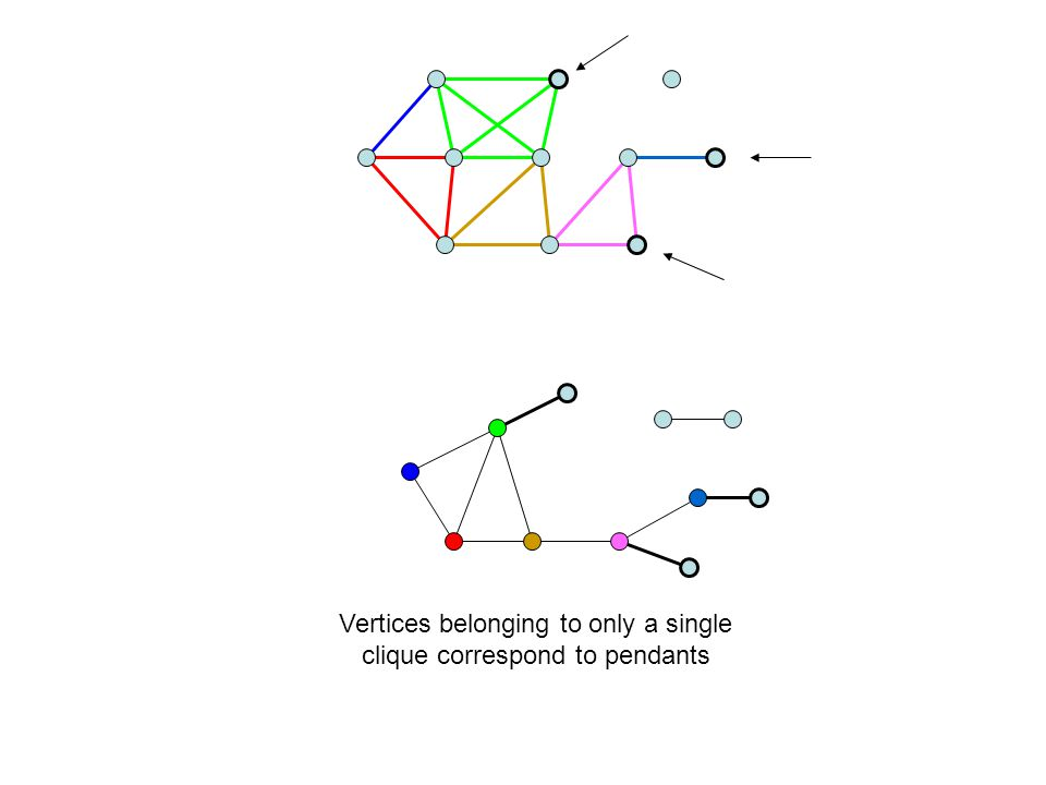 Vertices belonging to only a single clique correspond to pendants