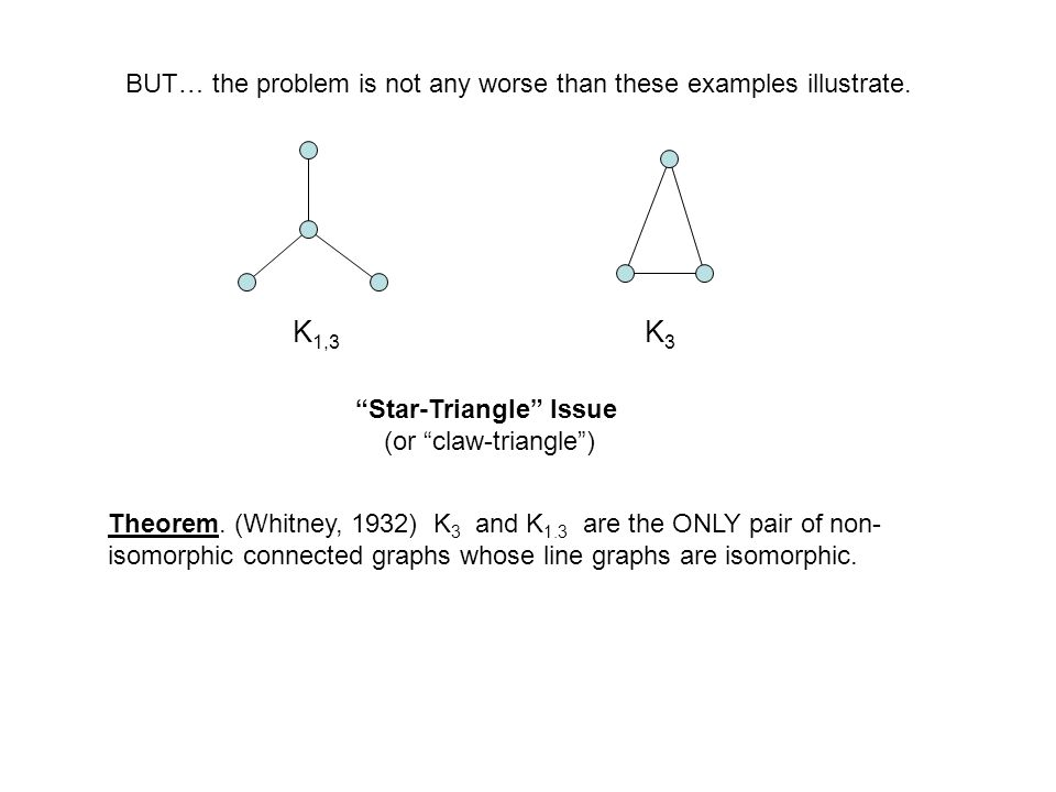 K3K3 BUT… the problem is not any worse than these examples illustrate. K 1,3 Theorem. (Whitney, 1932) K 3 and K 1.3 are the ONLY pair of non- isomorph