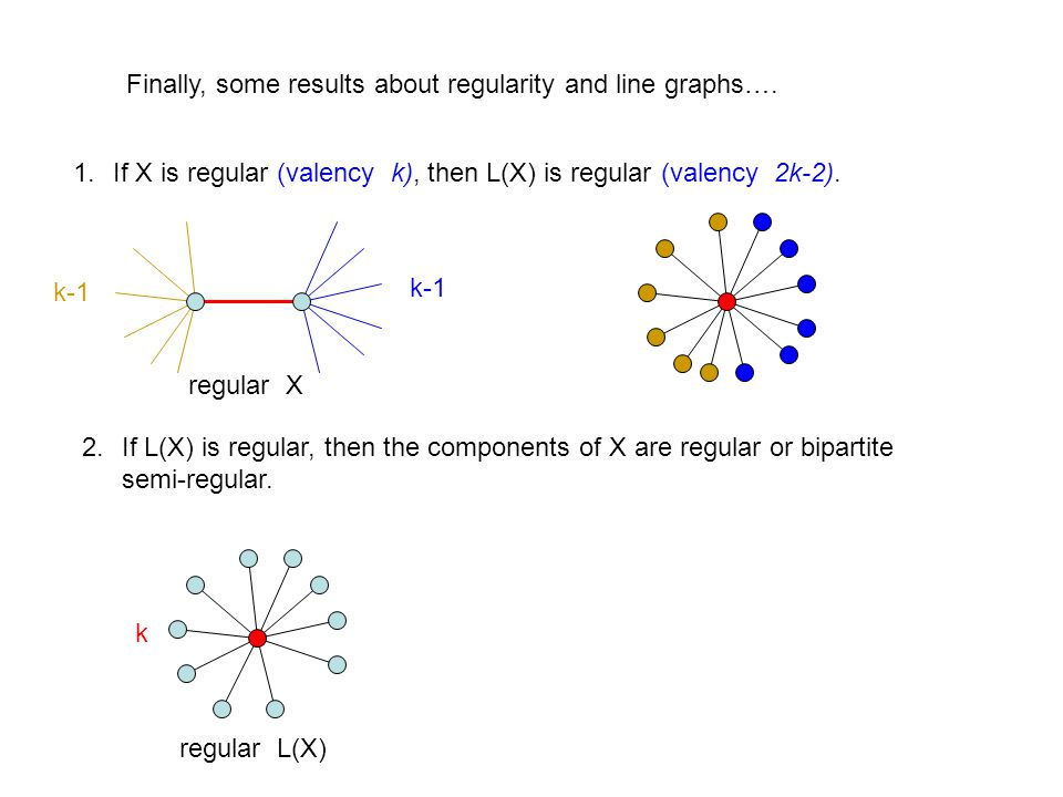 Finally, some results about regularity and line graphs….