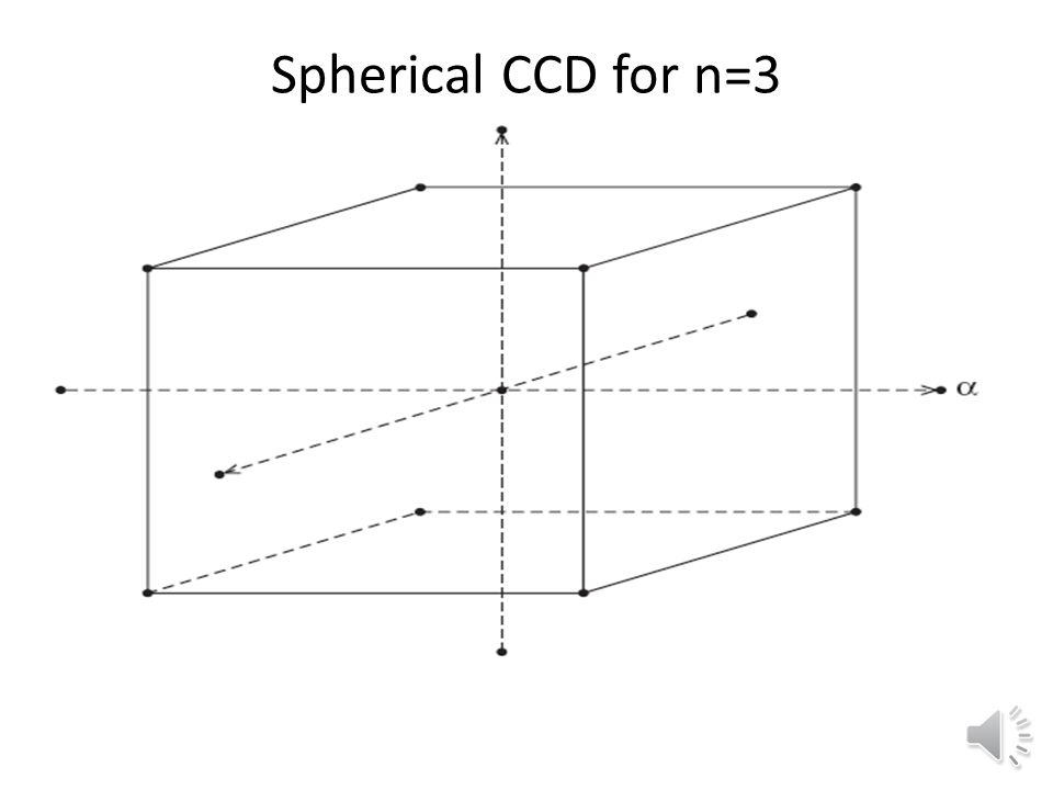 Spherical CCD From Myers and Montgomery's Response Surface Methodology.