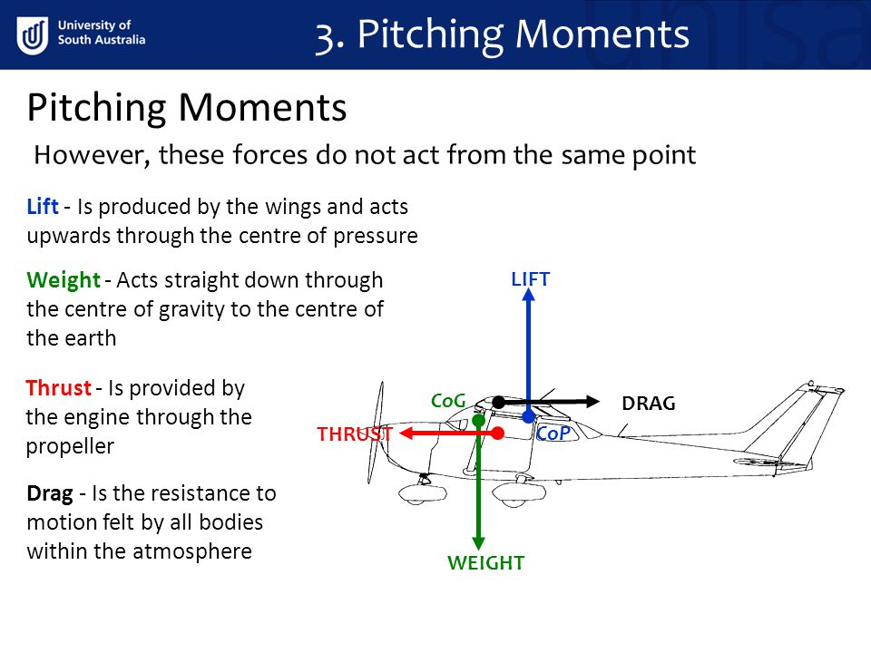 Pitching Moments 3. Pitching Moments However, these forces do not act from the same point WEIGHT CoP CoG LIFT DRAG THRUST Lift - Is produced by the wi