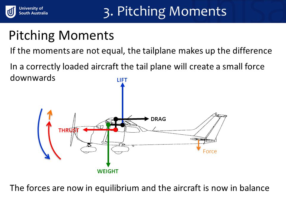 Pitching Moments If the moments are not equal, the tailplane makes up the difference In a correctly loaded aircraft the tail plane will create a small