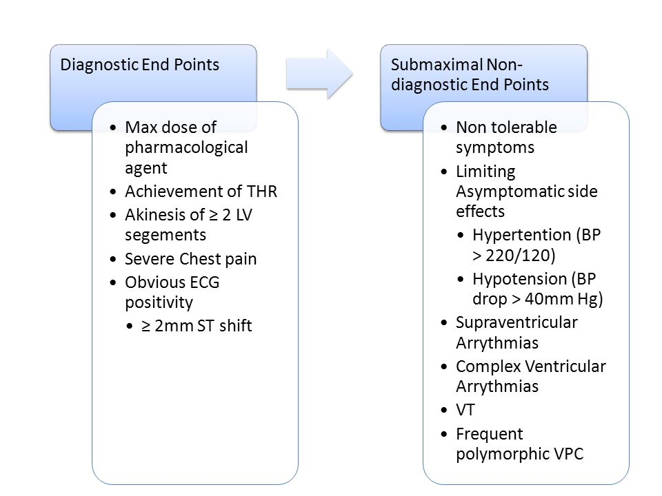 Diagnostic End Points Max dose of pharmacological agent Achievement of THR Akinesis of ≥ 2 LV segements Severe Chest pain Obvious ECG positivity ≥ 2mm
