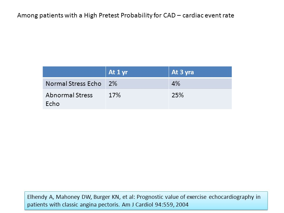 Among patients with a High Pretest Probability for CAD – cardiac event rate At 1 yrAt 3 yra Normal Stress Echo2%4% Abnormal Stress Echo 17%25% Elhendy