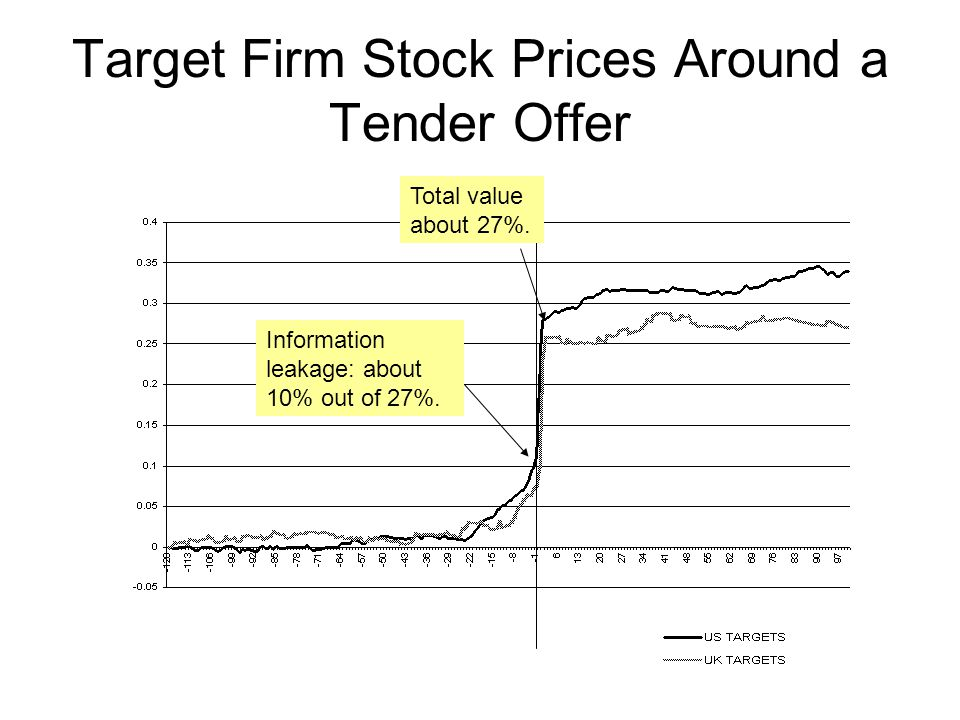 Target Firm Stock Prices Around a Tender Offer Information leakage: about 10% out of 27%. Total value about 27%.