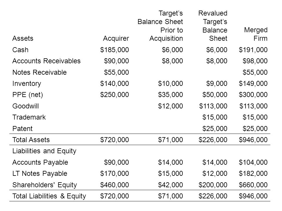 AssetsAcquirer Target's Balance Sheet Prior to Acquisition Revalued Target's Balance Sheet Merged Firm Cash$185,000$6,000 $191,000 Accounts Receivable