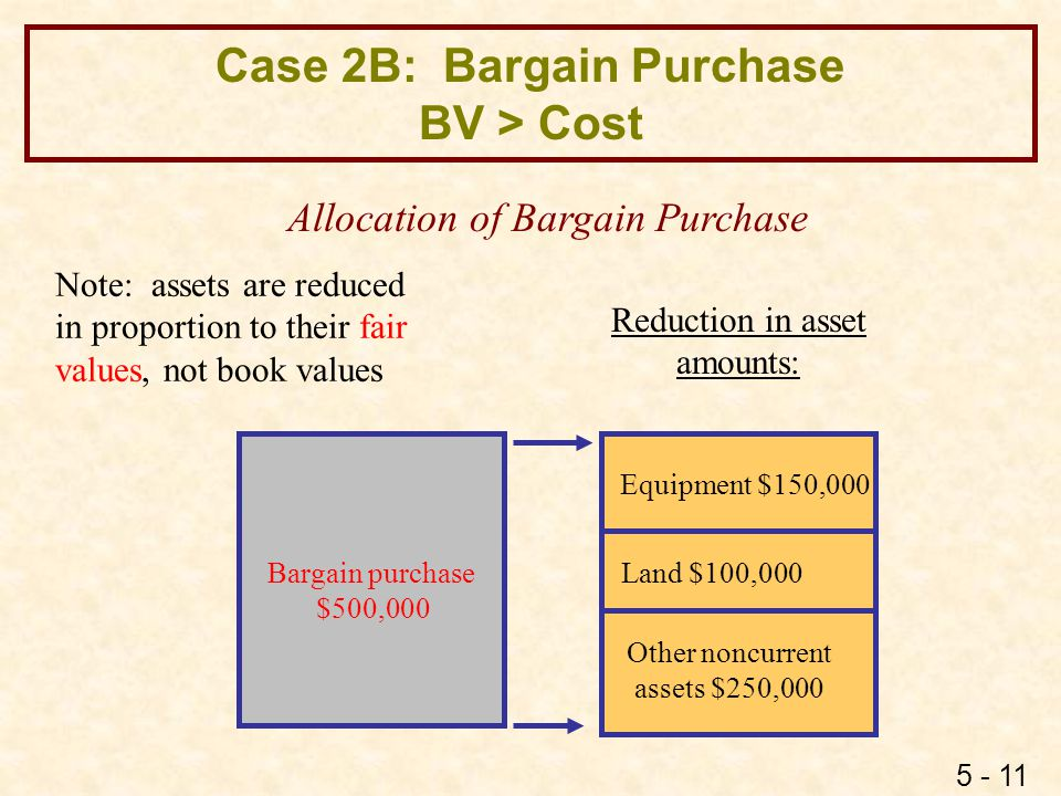 5 - 11 Case 2B: Bargain Purchase BV > Cost Bargain purchase $500,000 Allocation of Bargain Purchase Note: assets are reduced in proportion to their fa