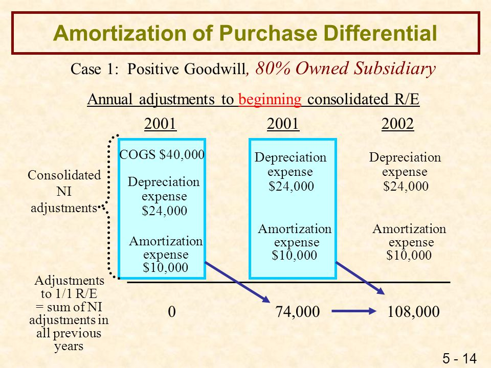 5 - 14 Amortization of Purchase Differential Case 1: Positive Goodwill, 80% Owned Subsidiary COGS $40,000 Depreciation expense $24,000 Depreciation ex