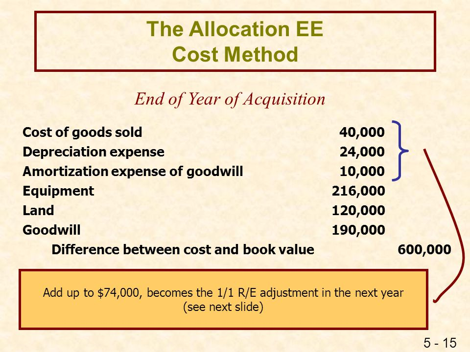 5 - 15 The Allocation EE Cost Method Cost of goods sold 40,000 Depreciation expense 24,000 Amortization expense of goodwill 10,000 Equipment 216,000 L
