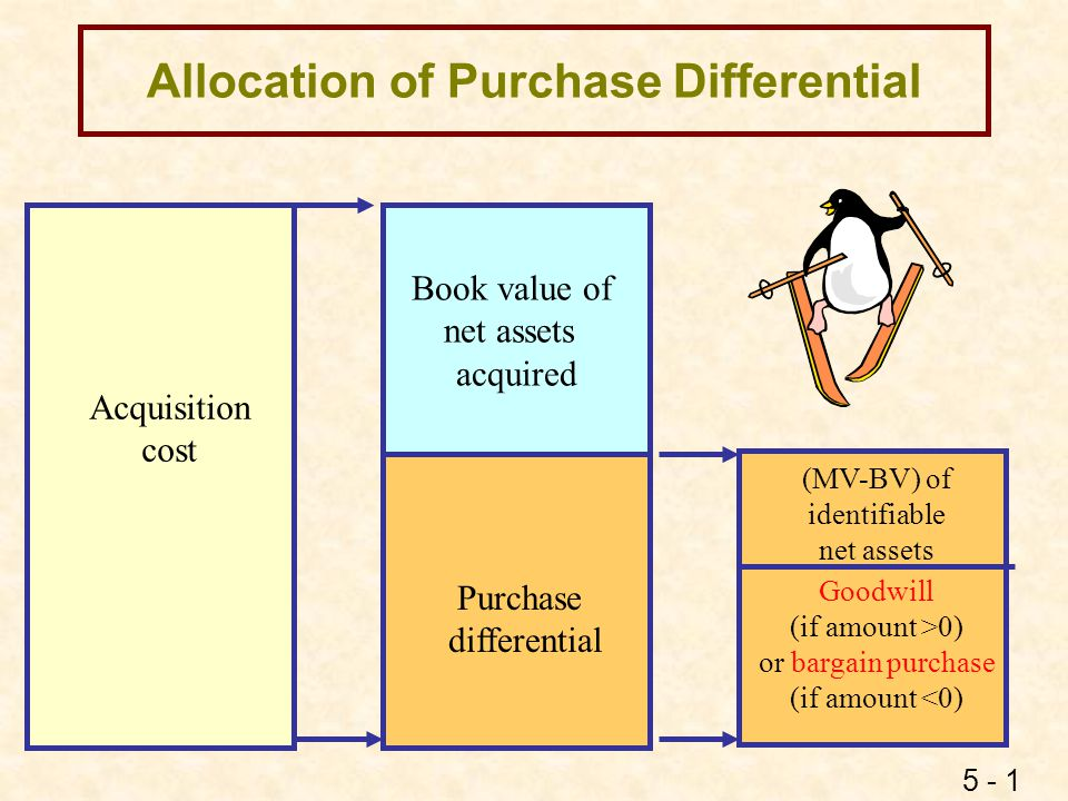 5 - 22 Push Down Accounting lDefinition n A subsidiary changes the accounting basis in its separate financial statements based on the purchase price paid by the parent for its stock.