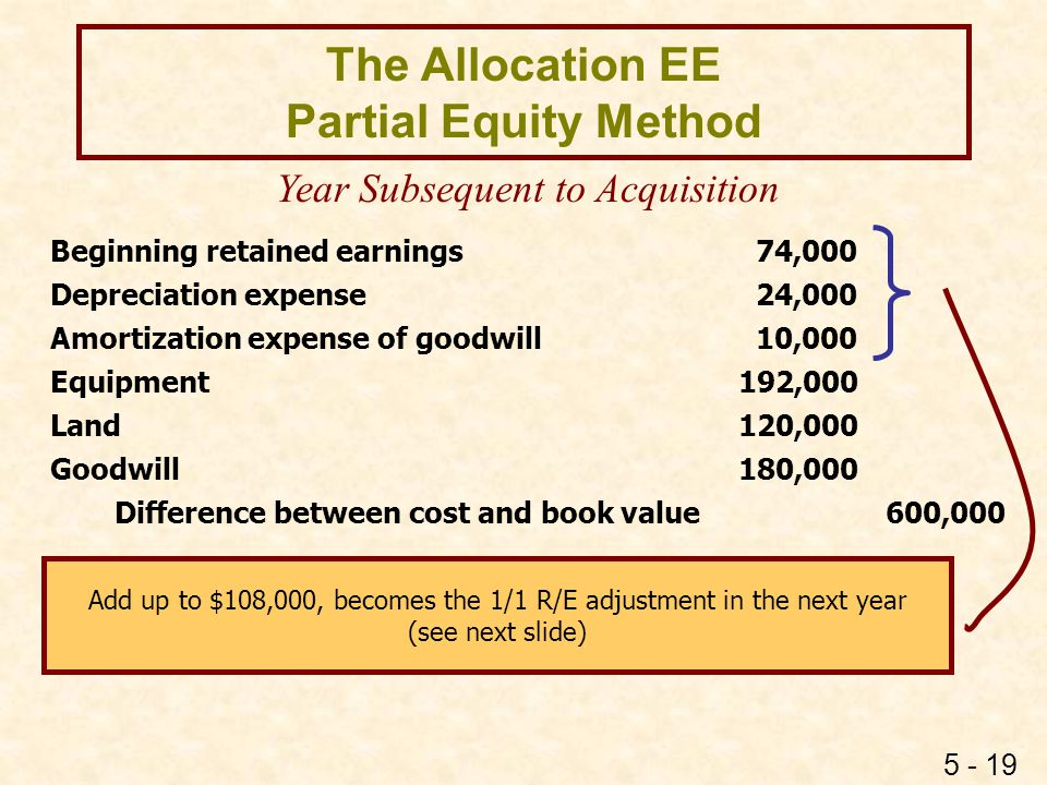 5 - 19 The Allocation EE Partial Equity Method Year Subsequent to Acquisition Beginning retained earnings 74,000 Depreciation expense 24,000 Amortizat
