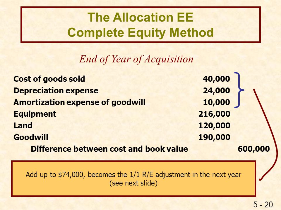 5 - 20 The Allocation EE Complete Equity Method Cost of goods sold 40,000 Depreciation expense 24,000 Amortization expense of goodwill 10,000 Equipmen