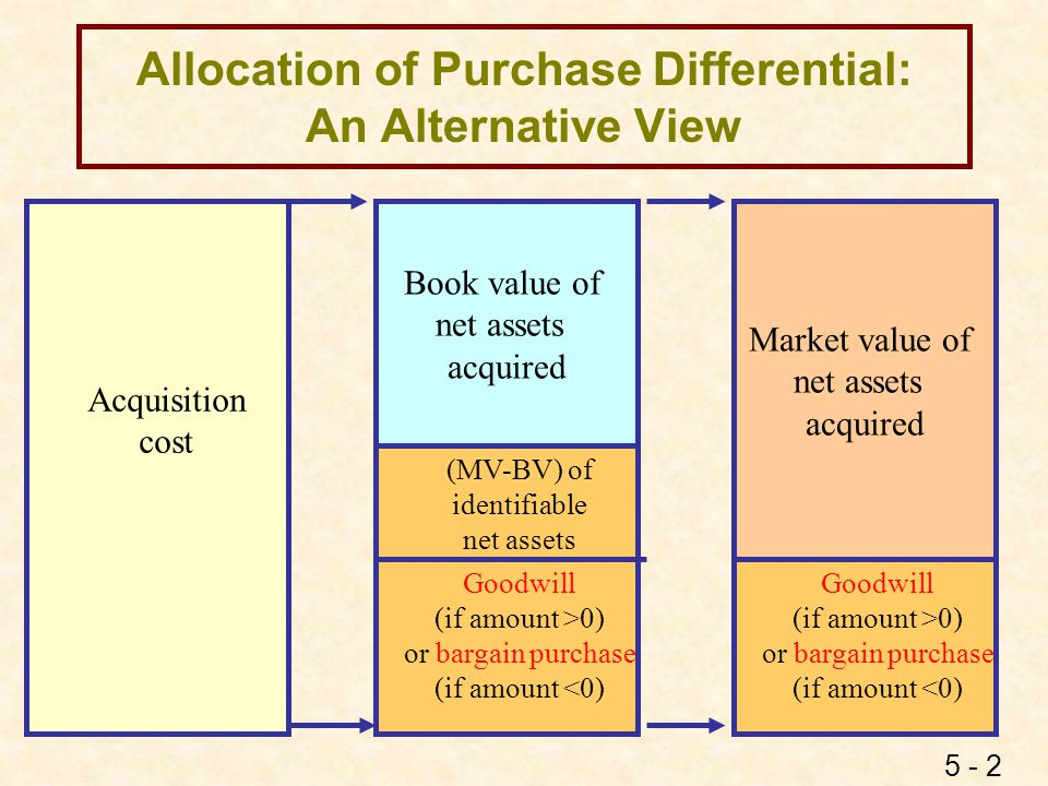 5 - 3 Bargain Purchase Valuation of Net Assets Acquired: l Current assets, long-term investments in marketable securities, liabilities = fair value l Previously recorded goodwill = 0 l Long-term assets = fair value - bargain allocation (The bargain is allocated to long-term assets in proportion to their fair value.) l Any remaining bargain is recorded as negative goodwill and amortized over a maximum of 40 years.