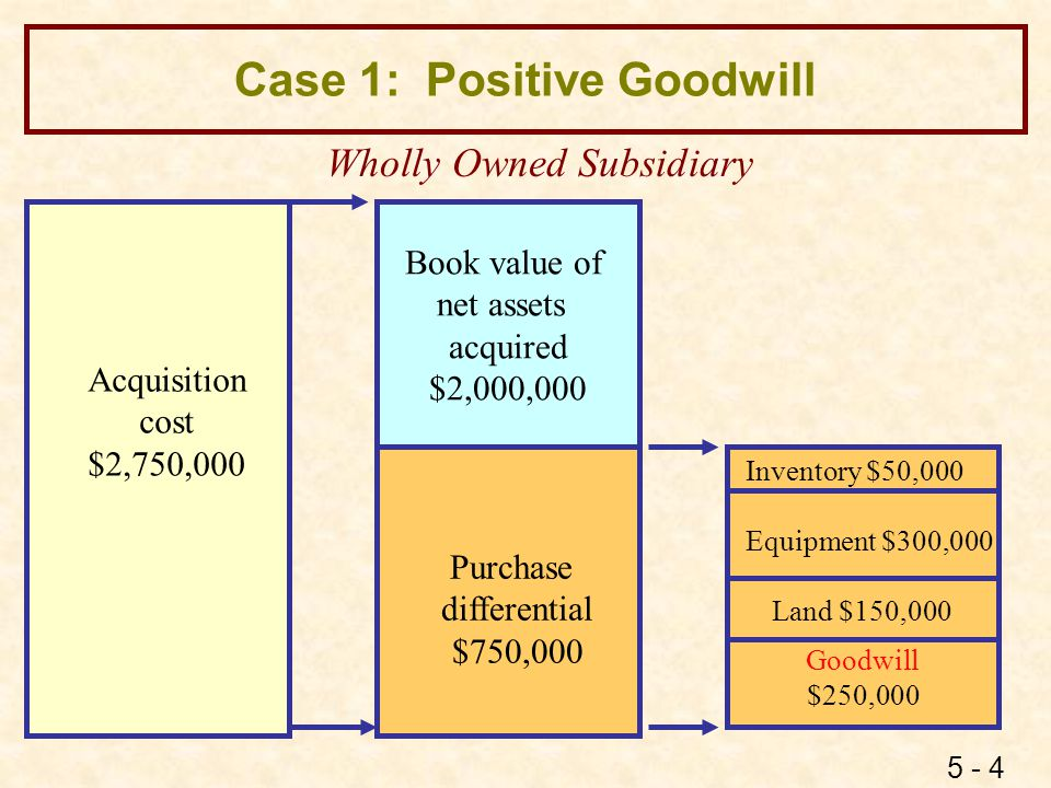 5 - 4 Case 1: Positive Goodwill Book value of net assets acquired $2,000,000 Purchase differential $750,000 Acquisition cost $2,750,000 Goodwill $250,
