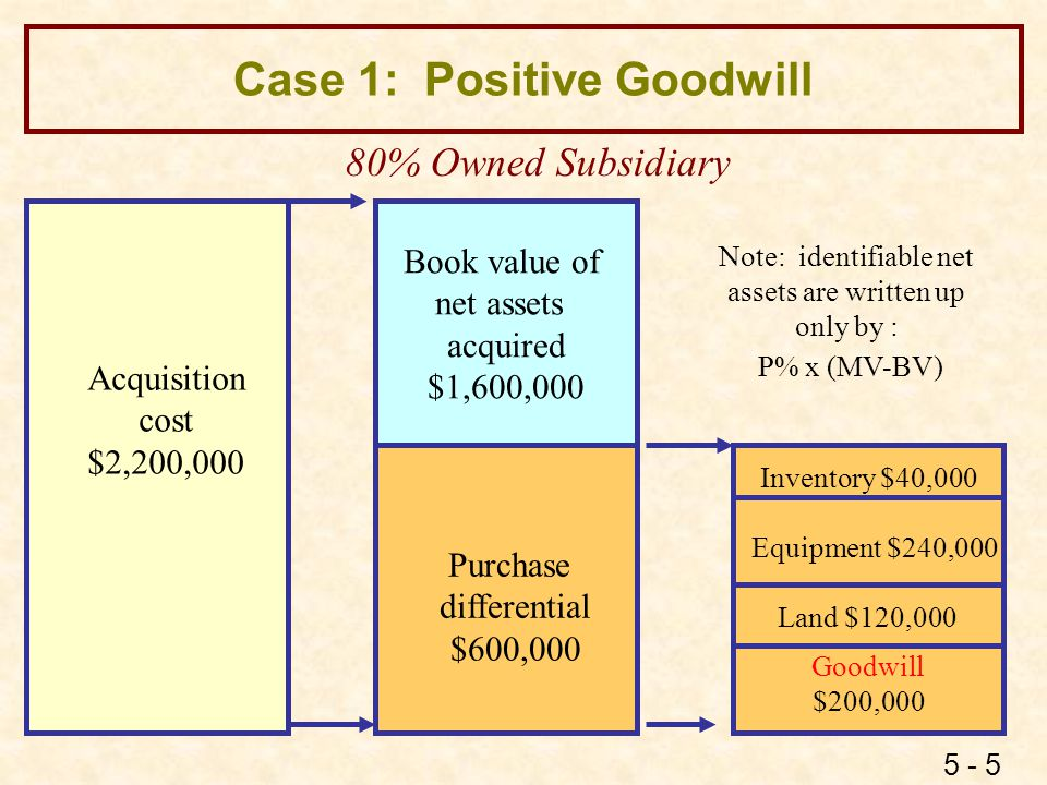 5 - 5 Case 1: Positive Goodwill Book value of net assets acquired $1,600,000 Purchase differential $600,000 Acquisition cost $2,200,000 80% Owned Subs
