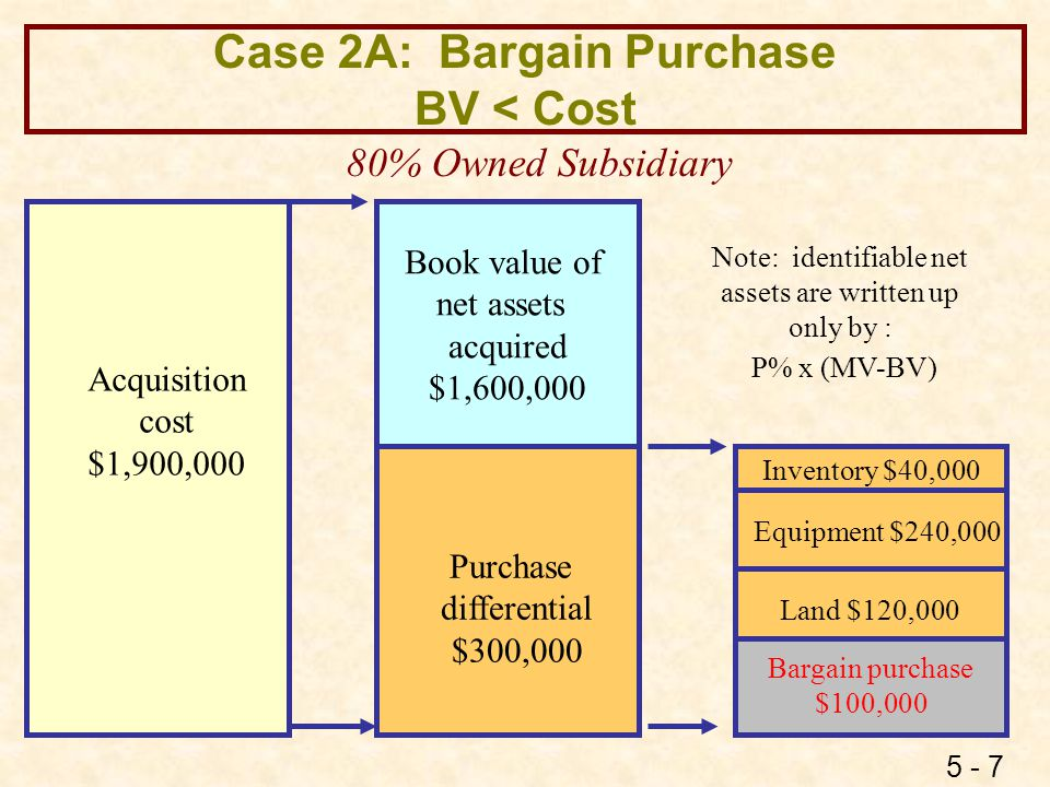 5 - 7 Case 2A: Bargain Purchase BV < Cost Book value of net assets acquired $1,600,000 Purchase differential $300,000 Acquisition cost $1,900,000 80%