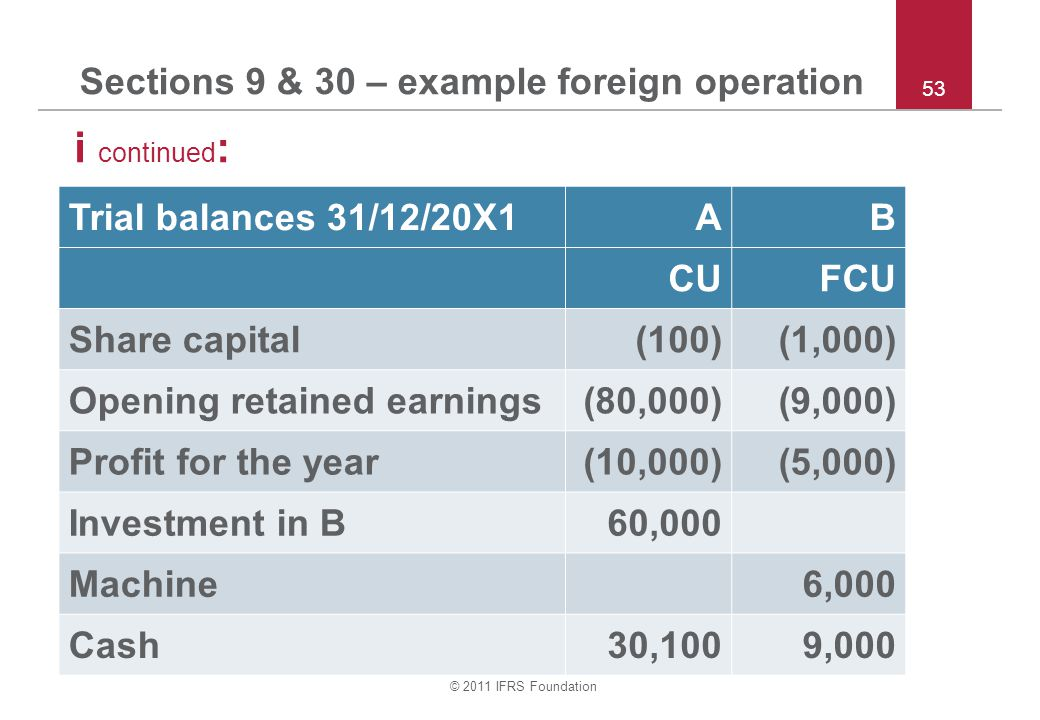 © 2011 IFRS Foundation Sections 9 & 30 – example foreign operation i continued : 53 Trial balances 31/12/20X1AB CUFCU Share capital(100)(1,000) Opening retained earnings(80,000)(9,000) Profit for the year(10,000)(5,000) Investment in B60,000 Machine6,000 Cash30,1009,000