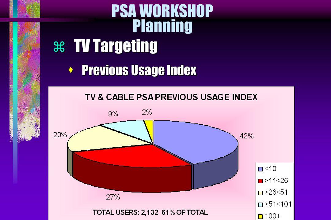 PSA WORKSHOP Planning  TV Targeting s Previous Usage Index