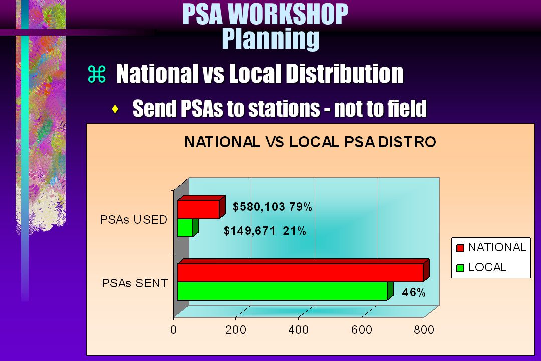 PSA WORKSHOP Planning  National vs Local Distribution s Send PSAs to stations - not to field