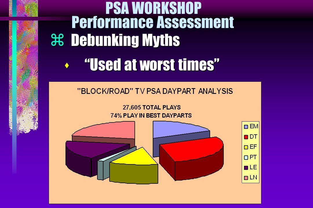 PSA WORKSHOP Performance Assessment  Debunking Myths s Used at worst times