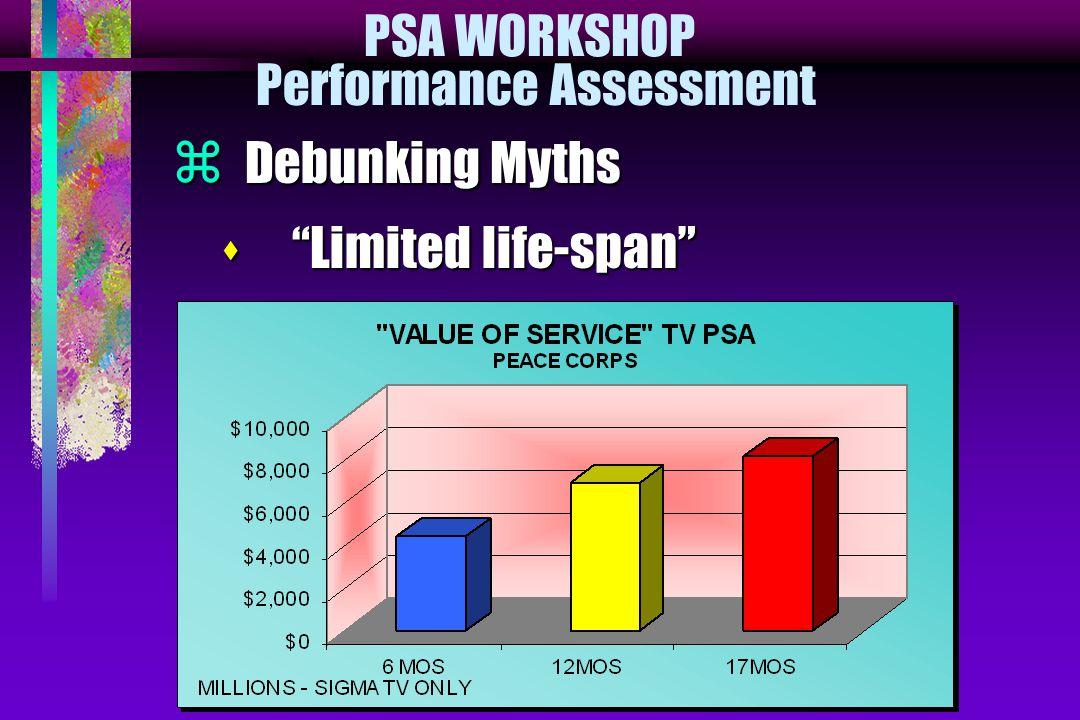 PSA WORKSHOP Performance Assessment  Debunking Myths s Limited life-span