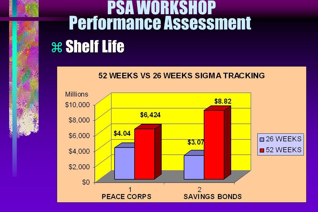 PSA WORKSHOP Performance Assessment  Shelf Life