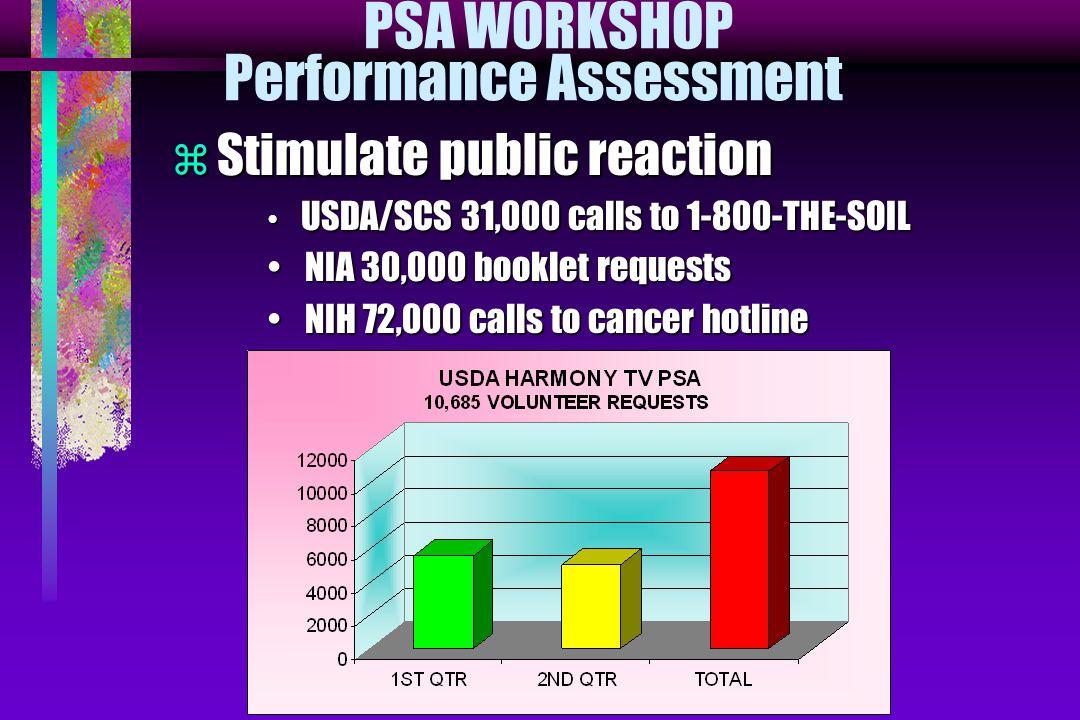 PSA WORKSHOP Performance Assessment  Stimulate public reaction USDA/SCS 31,000 calls to 1-800-THE-SOIL USDA/SCS 31,000 calls to 1-800-THE-SOIL NIA 30,000 booklet requests NIA 30,000 booklet requests NIH 72,000 calls to cancer hotline NIH 72,000 calls to cancer hotline