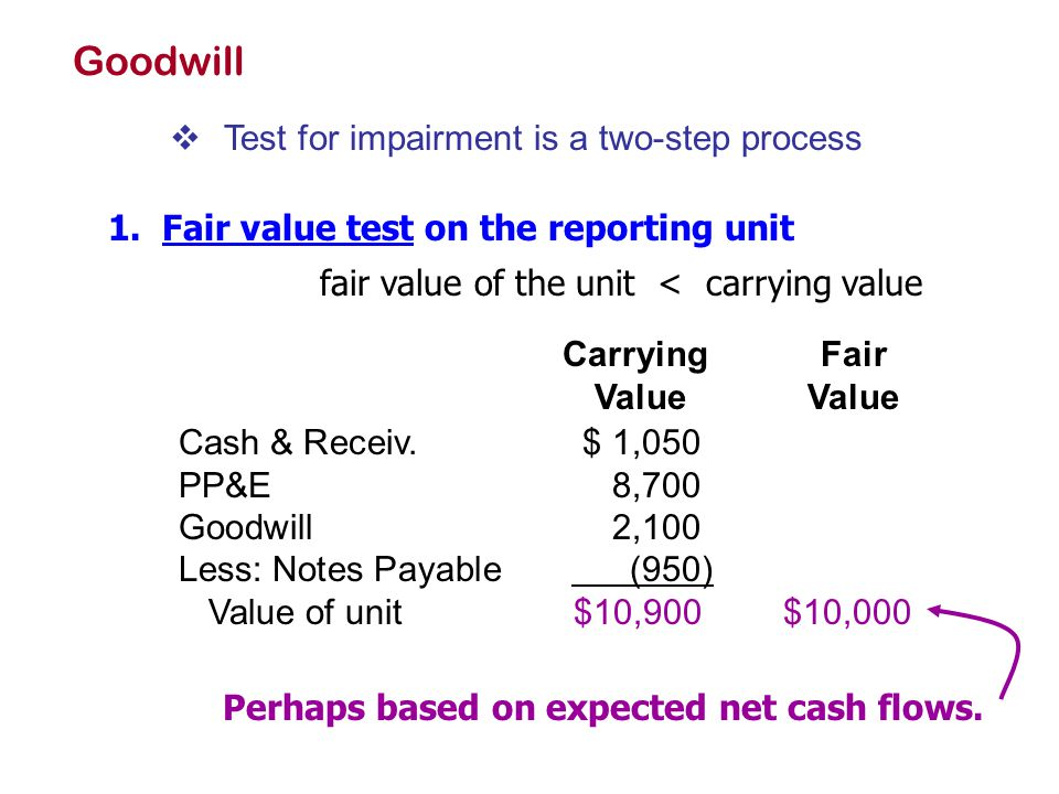Goodwill  Test for impairment is a two-step process 1. Fair value test on the reporting unit fair value of the unit < carrying value CarryingFair Val