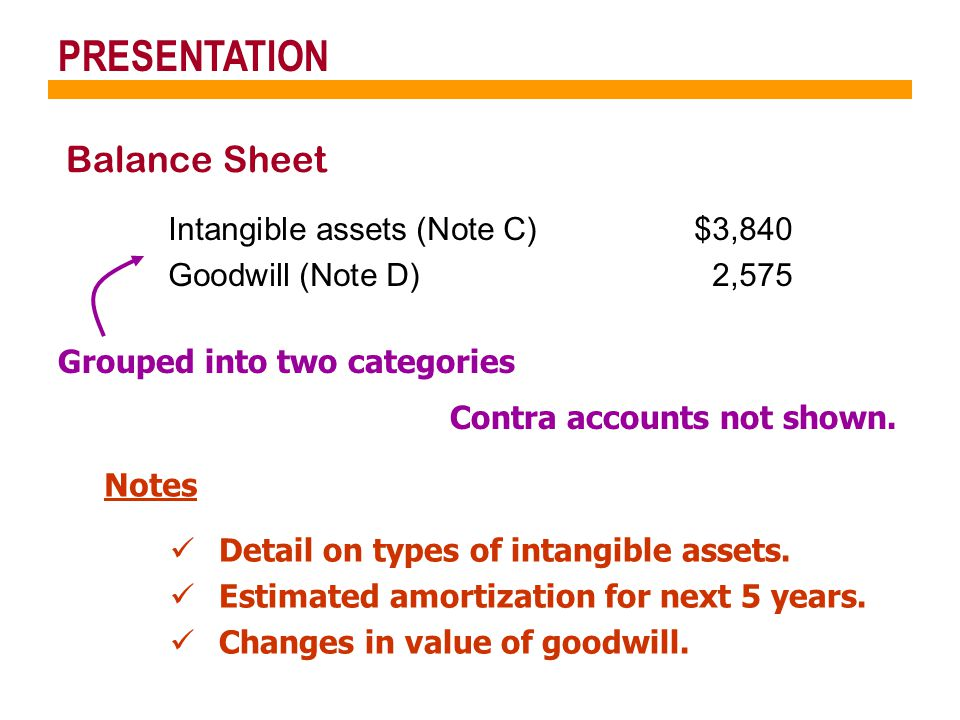PRESENTATION Balance Sheet Intangible assets (Note C)$3,840 Goodwill (Note D)2,575 Contra accounts not shown. Grouped into two categories Notes Detail