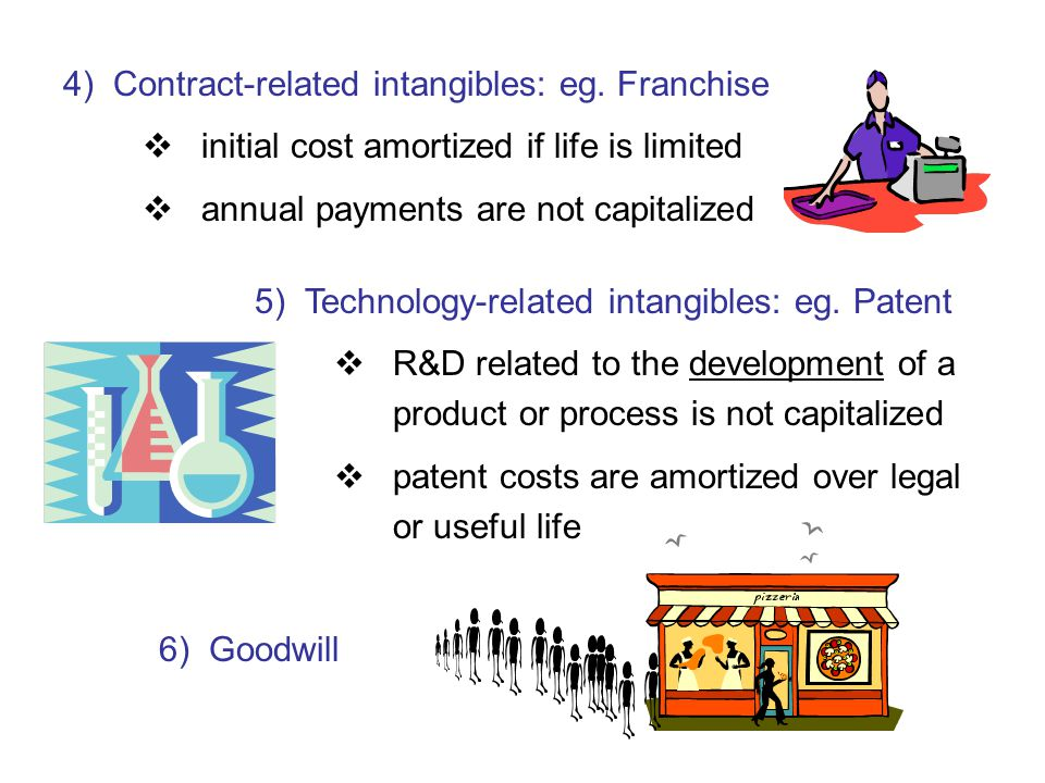4) Contract-related intangibles: eg. Franchise  initial cost amortized if life is limited  annual payments are not capitalized 5) Technology-related