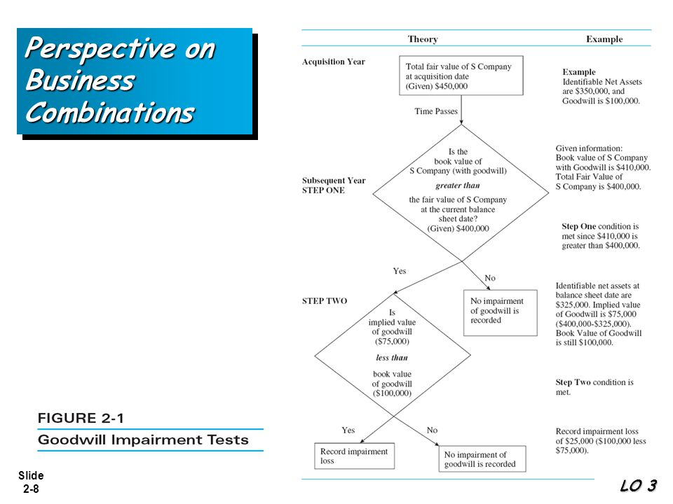Slide 2-19 Disclosures Mandated by FASB When an impairment loss occurs, SFAS No.