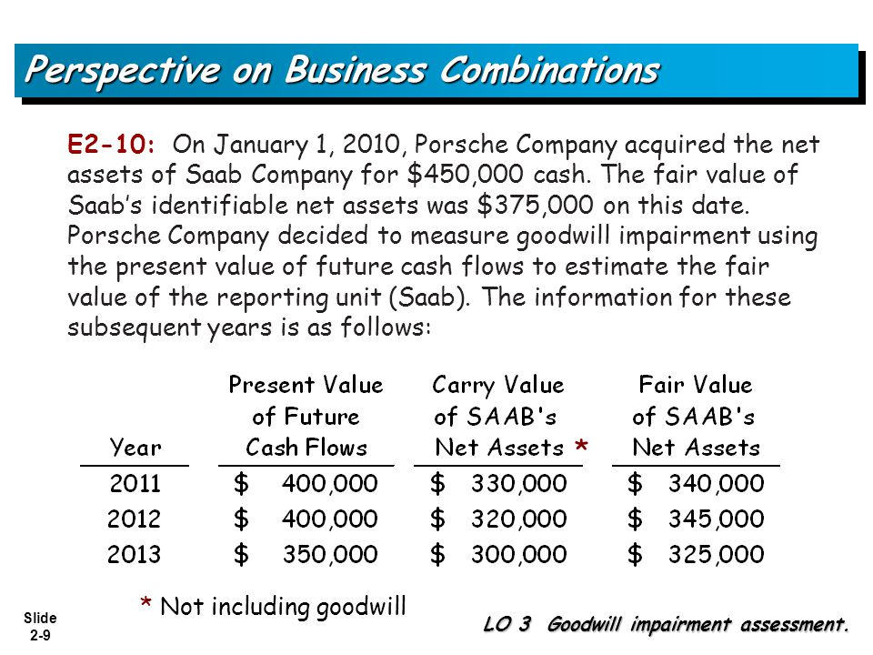 Slide 2-10 E2-10: On January 1, 2010, the acquisition date, what was the amount of goodwill acquired, if any.
