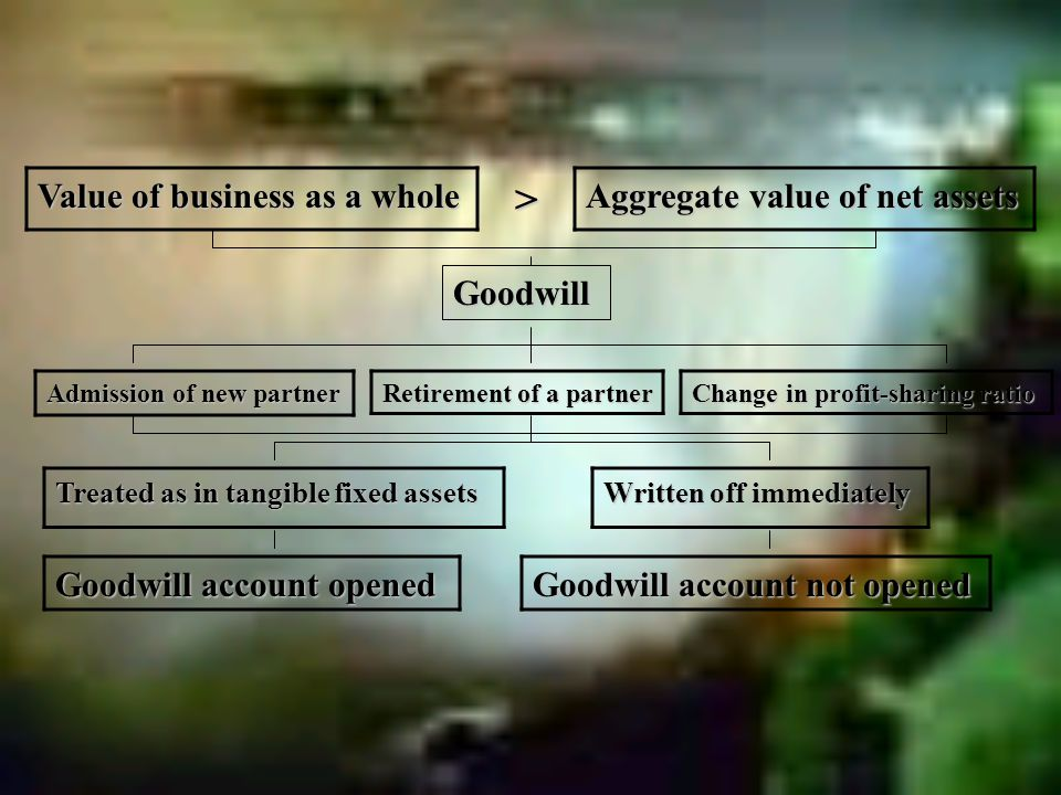 Value of business as a whole Aggregate value of net assets > Goodwill Admission of new partner Retirement of a partner Change in profit-sharing ratio Treated as in tangible fixed assets Written off immediately Goodwill account opened Goodwill account not opened