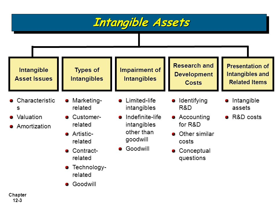 Chapter 12-34 Accounting for R & D Activities Costs Associated with R&D Activities: Materials, Equipment, and Facilities Personnel Purchased Intangibles Contract Services Indirect Costs Research and Development Costs LO 9 Describe the accounting for research and development and similar costs.