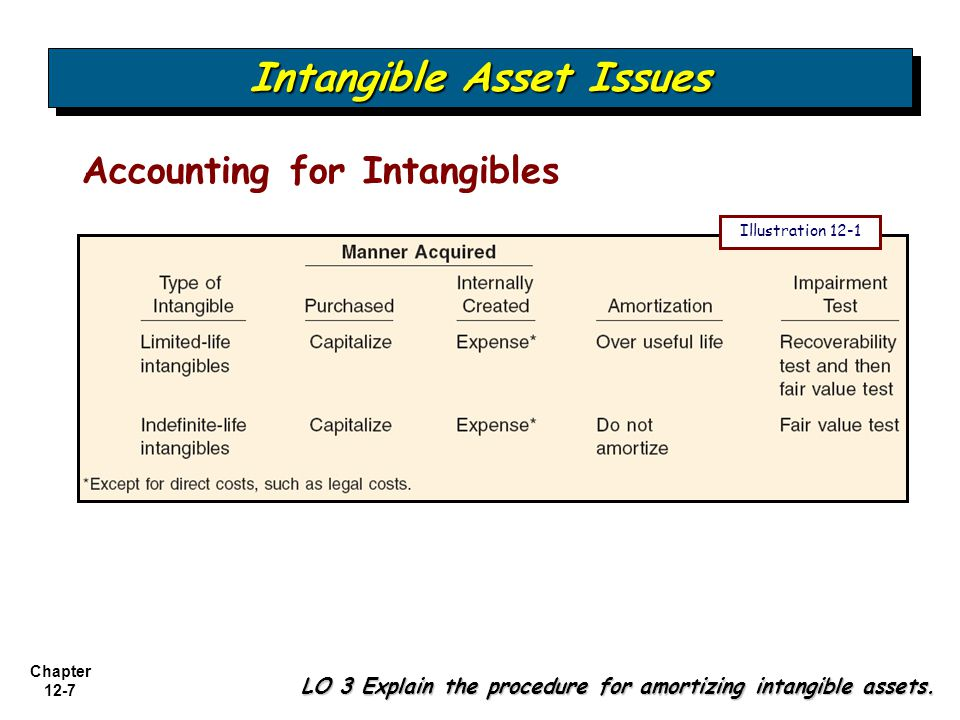 Chapter 12-18 LO 6 Describe the accounting procedures for recording goodwill.