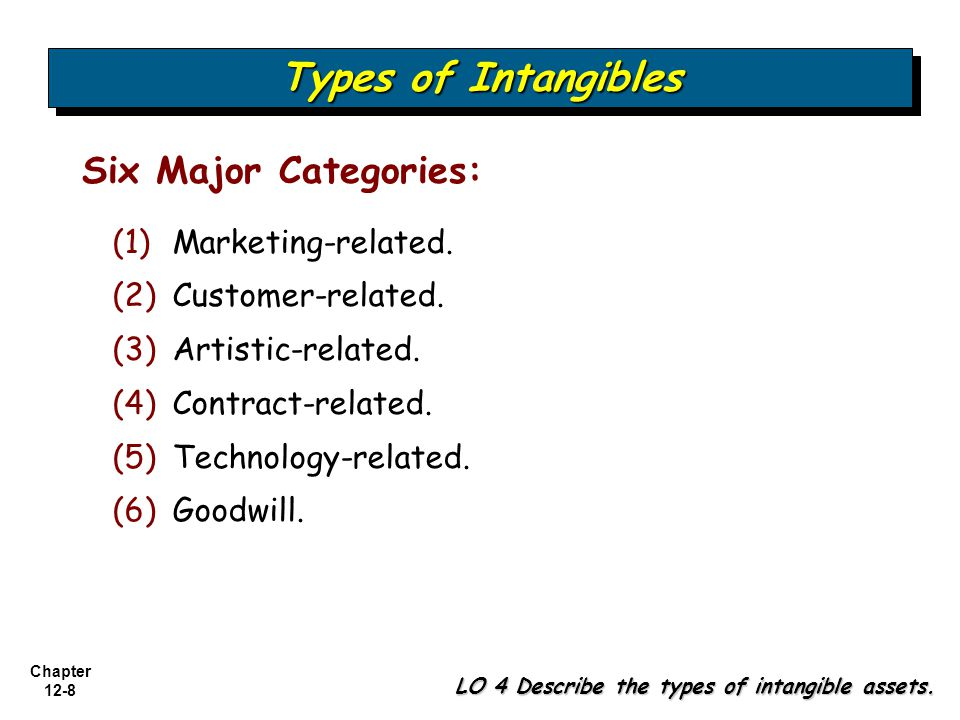 Chapter 12-9 Types of Intangibles LO 4 Describe the types of intangible assets.