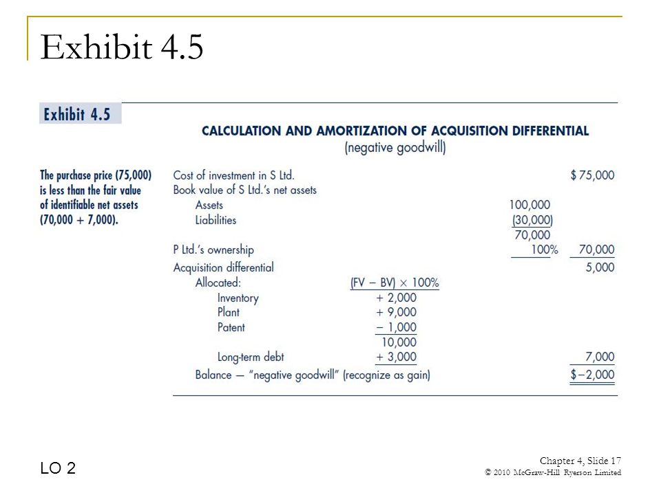 Exhibit 4.5 LO 2 Chapter 4, Slide 17 © 2010 McGraw-Hill Ryerson Limited