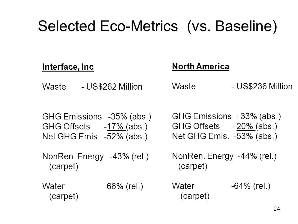 24 Selected Eco-Metrics (vs.