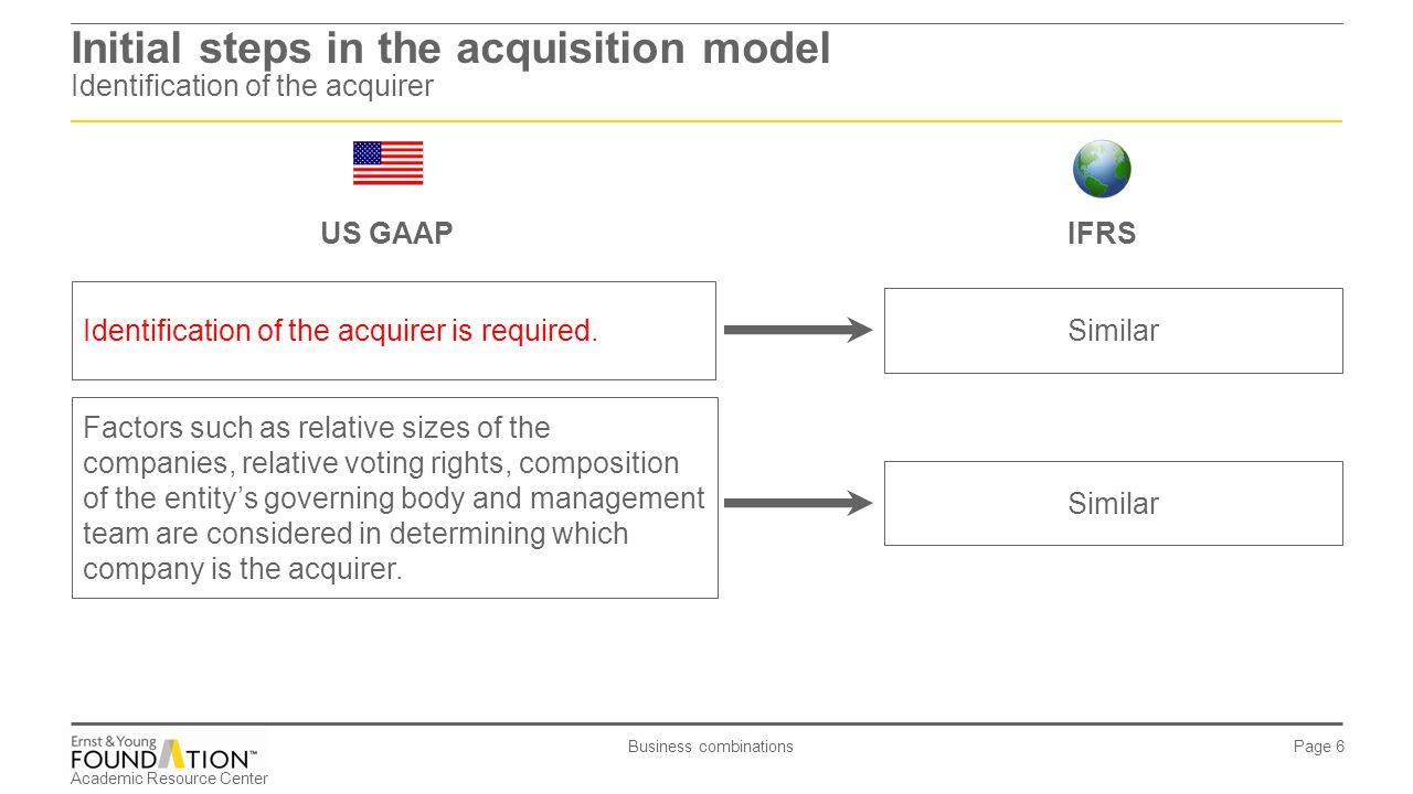 Academic Resource Center Business combinations Page 6 Initial steps in the acquisition model Identification of the acquirer Identification of the acqu