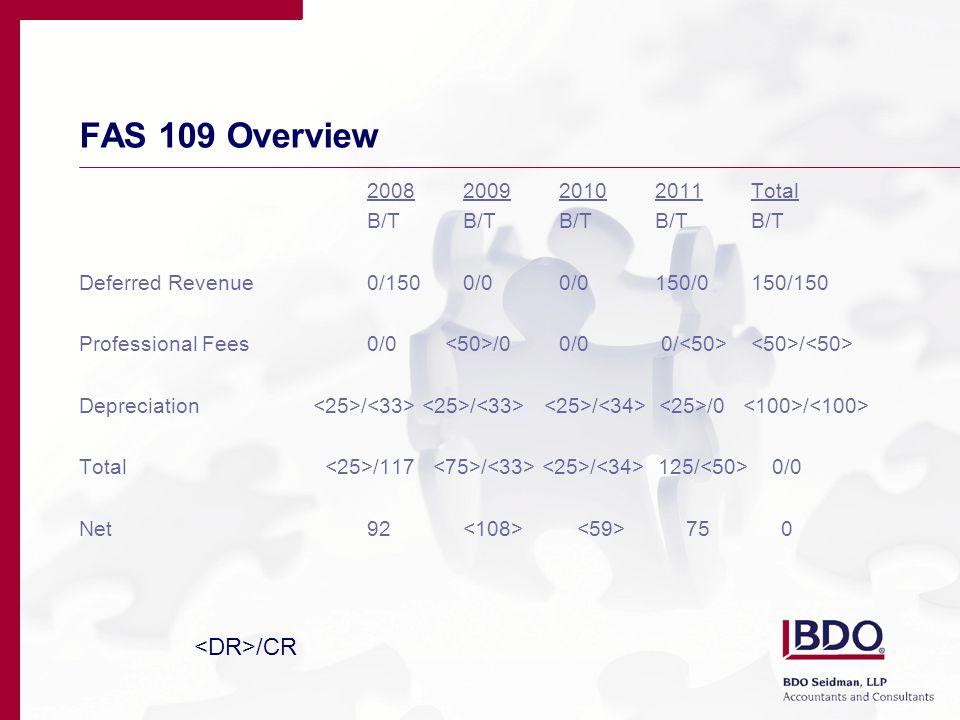 FAS 109 Overview 2008200920102011Total B/TB/TB/TB/TB/T Deferred Revenue0/1500/00/0150/0150/150 Professional Fees0/0 /00/0 0/ / Depreciation / / / /0 / Total /117 / / 125/ 0/0 Net92 75 0 /CR