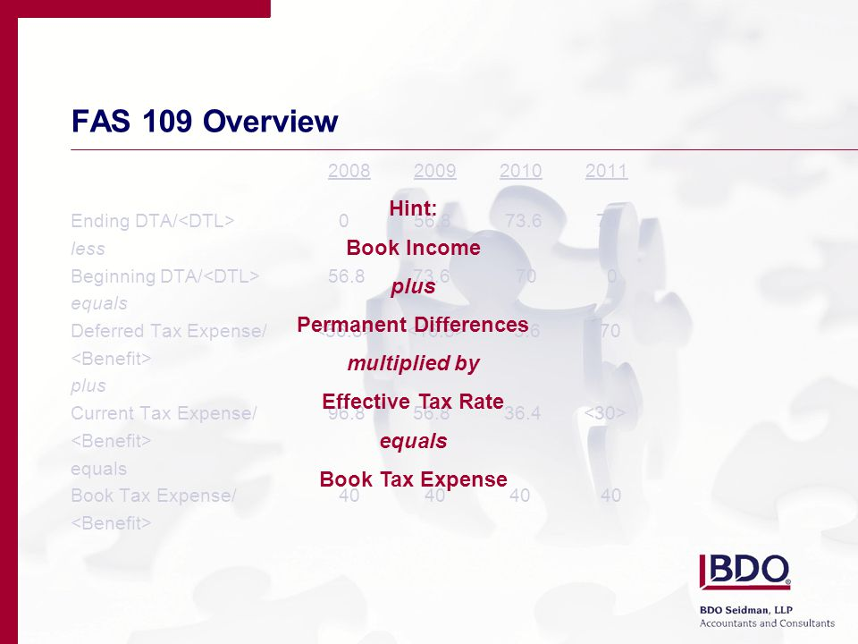 FAS 109 Overview 2008200920102011 Ending DTA/ 056.8 73.6 70 less Beginning DTA/ 56.8 73.6 70 0 equals Deferred Tax Expense/ 3.6 70 plus Current Tax Expense/96.8 56.8 36.4 equals Book Tax Expense/ 40 40 40 40 Hint: Book Income plus Permanent Differences multiplied by Effective Tax Rate equals Book Tax Expense