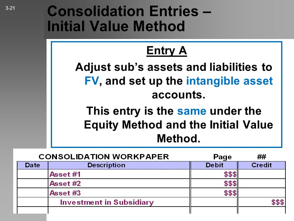 Consolidation Entries - Initial Value Method Entry S Eliminate the sub's equity balances as of the beginning of the period. This entry is the same und
