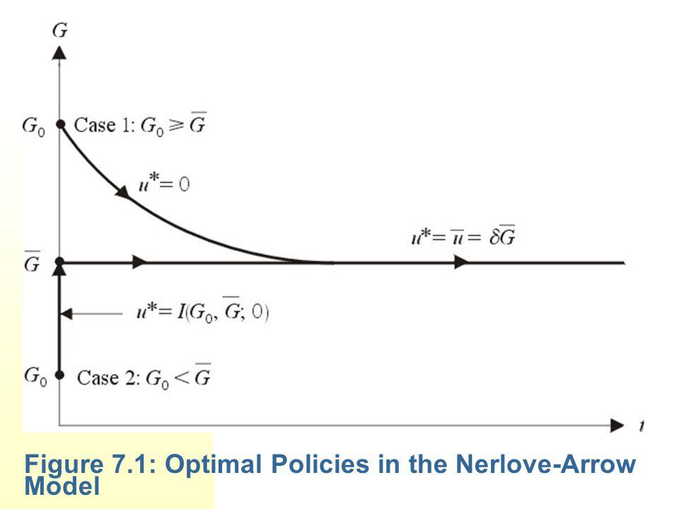 Figure 7.1: Optimal Policies in the Nerlove-Arrow Model