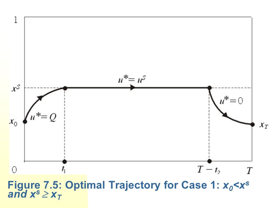 Figure 7.5: Optimal Trajectory for Case 1: x 0 <x s and x s  x T
