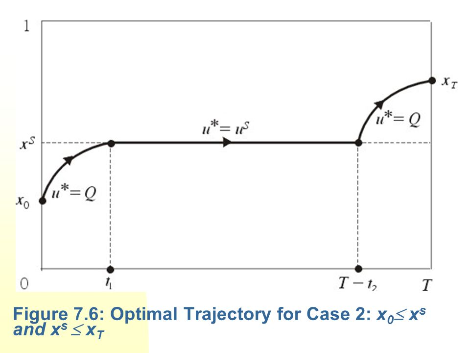 Figure 7.6: Optimal Trajectory for Case 2: x 0  x s and x s  x T