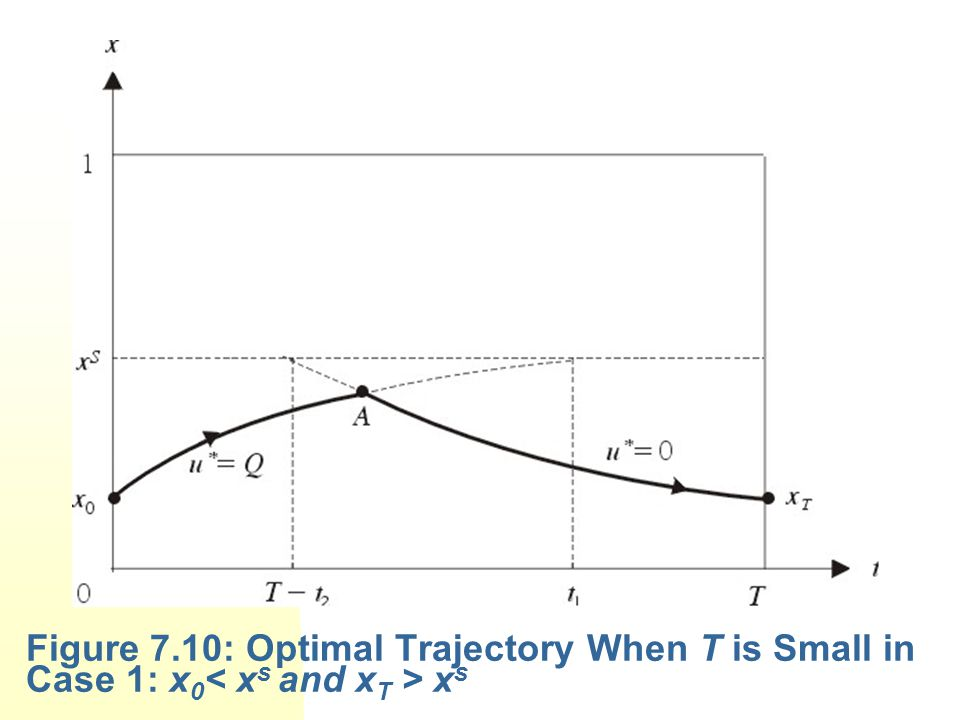 Figure 7.10: Optimal Trajectory When T is Small in Case 1: x 0 x s