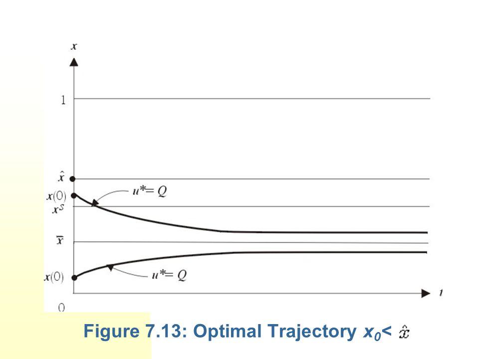 Figure 7.13: Optimal Trajectory x 0 <