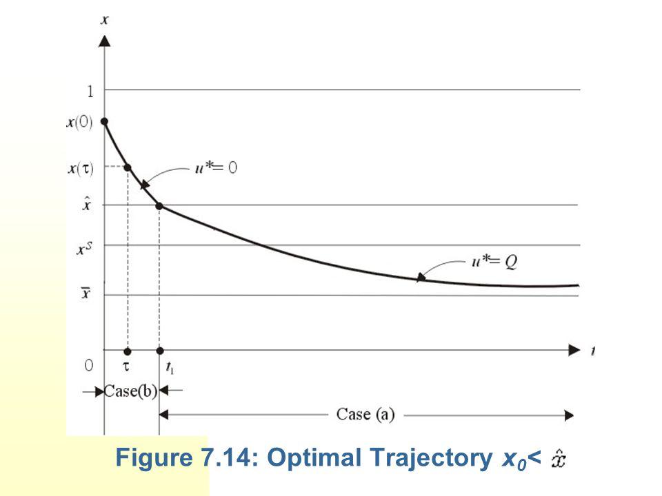 Figure 7.14: Optimal Trajectory x 0 <