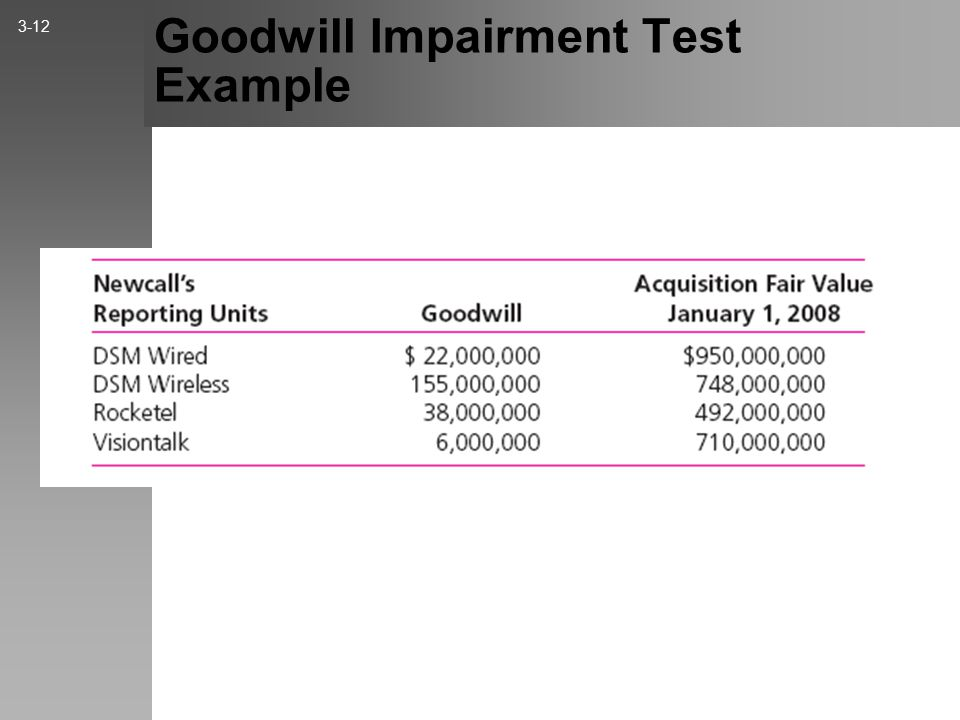 Goodwill Impairment Test Example 3-12