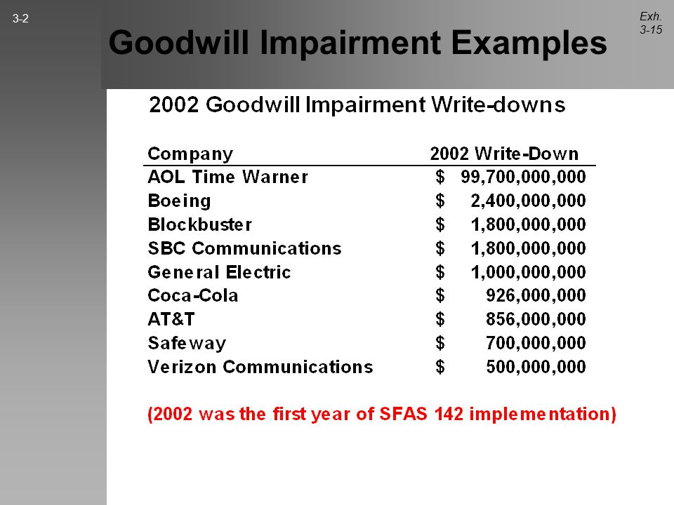 Goodwill Impairment Examples Exh. 3-15 3-2